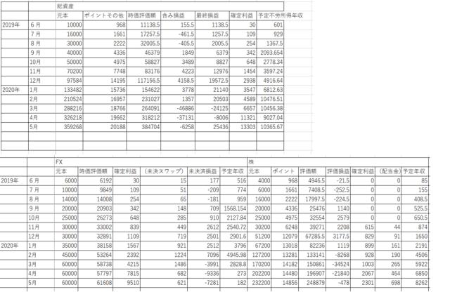 2020_5月資産状況.png